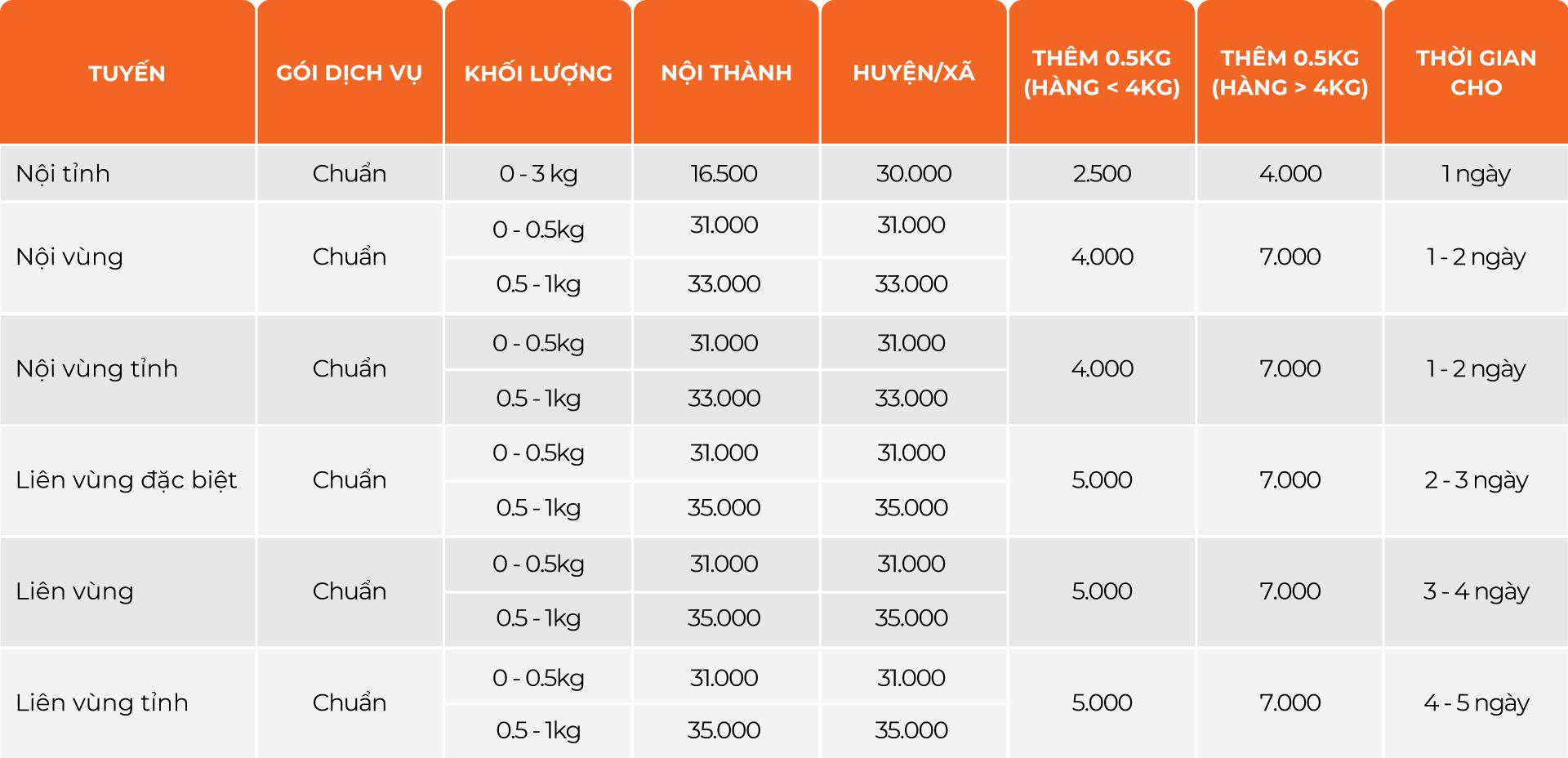GHN đồng giá vận chuyển 31K